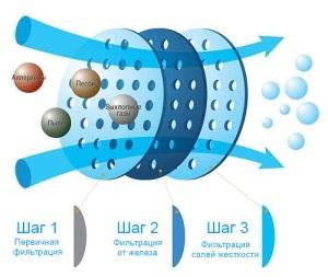 Трехступенчатая фильтрация воды