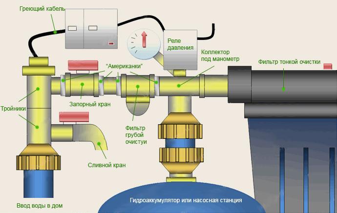 Схема системы водоснабжения в доме