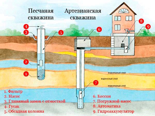 vyibor-vodonosnogo-gorizonta